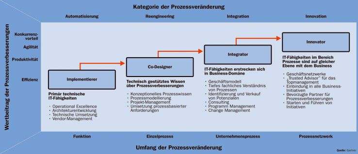 Die Rollen der IT: Vom Implementierer bis hin zum Innovator wachsen Aufgabenbereiche und Verantwortung für das Geschäft.