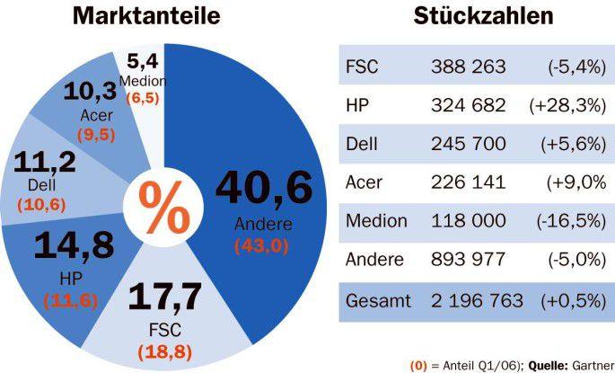 Der deutsche PC-Markt bleibt ein schwieriges Pflaster. Das bekam zuletzt auch der hiesige Marktführer Fujitsu-Siemens Computers zu spüren.