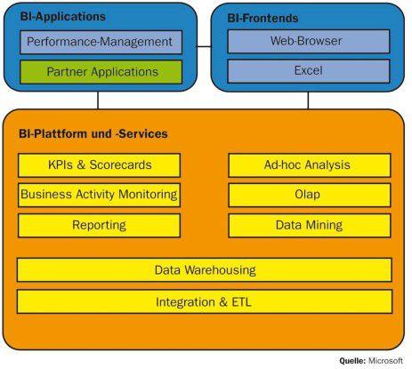 Die von Microsoft bereitgestellten technischen Komponenten für Business-Intelligence-Lösungen lassen sich in die drei Hauptgruppen Applikationen, Frontends sowie Plattform und Services gliedern.