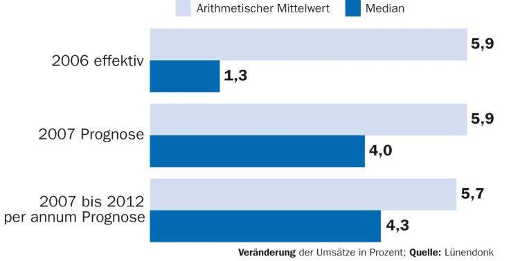 Hartmut Lüerßen, Lünendonk, sieht die IT-Berater immer stärker in der unternehmerischen Mitverantwortung.