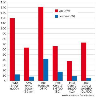 Der Doppelkerner Pentium D840 zeigt sich im Vergleich sowohl unter Last als auch im Leerlaufmodus am hungrigsten.