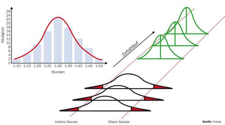 Six Sigma zielt darauf ab, Abweichungen bei wiederholten Prozessen so gering wie möglich zu halten.
