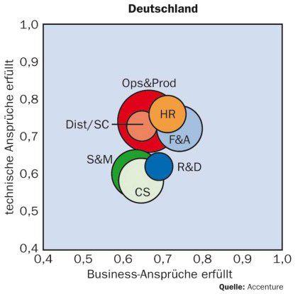 Die deutschen CIOs beurteilen ihre Systeme fast durchweg besser als ihre Kollegen aus anderen Ländern.