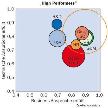Hochperformante Betriebe haben die besseren Kunden- und Lieferantenanwendungen.
