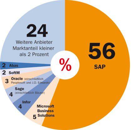 SAP dominiert den deutschen ERP-Markt scheinbar nach Belieben.