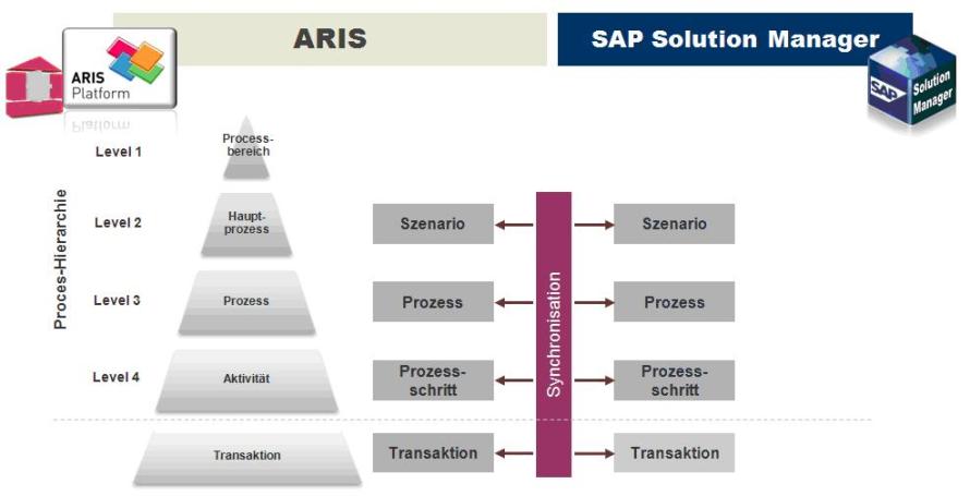 Bild prozessebenen in aris und im sap solution manager for Sap jobs gehalt