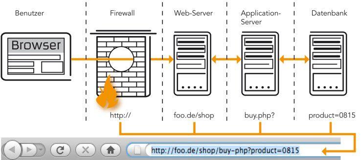 Beim Aufruf einer Web-Seite im Browser werden die einzelnen URL-Segmente an die entsprechenden Server der Web-Anwendungen weitergereicht.