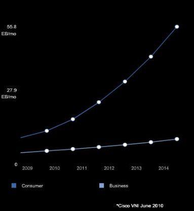 Bis 2014 soll sich der Datenverkehr im Internet vervierfachen. Das Wachstum kommt vor allem aus dem Consumer-Bereich.