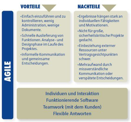 Die Vor- und Nachteile agiler Softwareentwicklung.