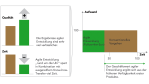 Agile, Wasserfall und co.: Eine Aufgabe - drei Entwicklerteams - Foto: NTT Data/Cirquent