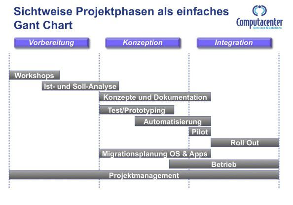 Die Projektphasen einer Windows-7-Migration.