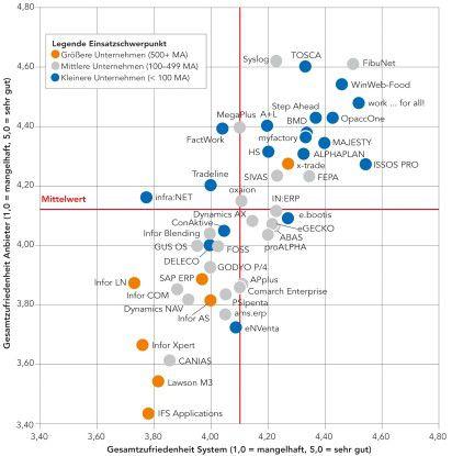 Der langjährige Trend, dass Lösungen von kleineren Anbietern sowie den Branchenspezialisten in der Bewertung der Anwender besser wegkommen, setzt sich 2012 fort.
