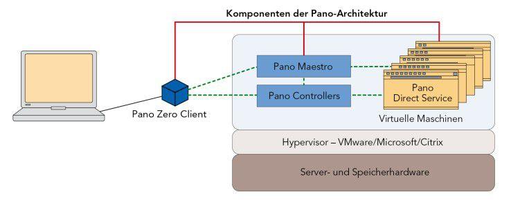Das Zero-Client-Modell von Pano Logic: Die Pano-Systemarchitektur baut auf dem Controller als zentraler Komponente auf. Er verbindet die virtuellen Desktops mit den entsprechenden Server-Ressourcen.