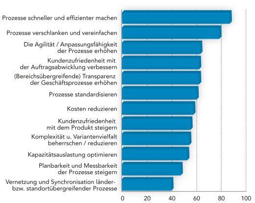 Es gibt einiges zu optimieren an der ERP-Software in deutschen Unternehmen (Angaben in Prozent).