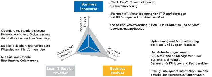 Die drei Dimensionen der IT Value Proposition - auch Werteversprechen genannt: Das Bild der künftigen IT sollte in enger Abstimmung mit den Fachbereichen entwickelt werden.