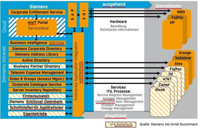 Die Service-Integration-Architektur umfasst die Anwender wie auch die externen Dienstleister. Von denen haben einige ihre Prozesse bereits angebunden.